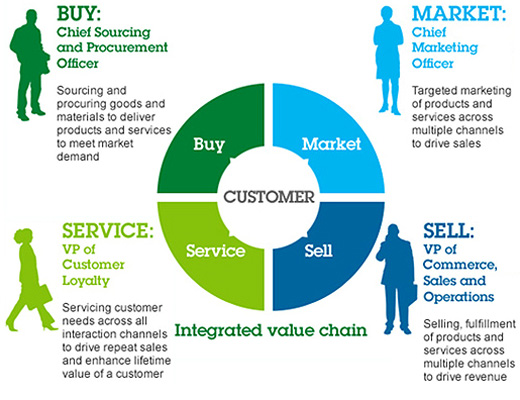 IBM Smarter Commerce: Integrated Value Chain